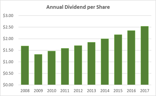 Altria Dividend History 10-Years