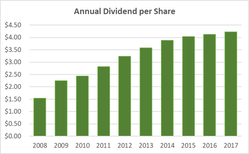 Philip Morris Dividend: 3 Revealing Dividend Charts