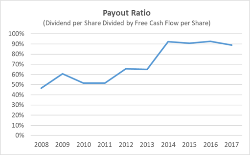 PM Dividend Payout Ratio